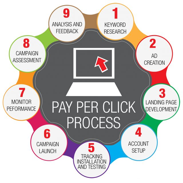 Best Pay-Per-Click Service Sarasota SEO graphic